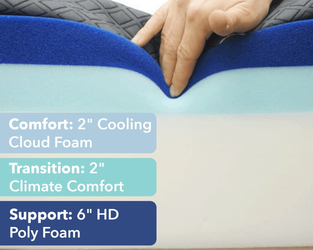 Best Memory Foam Beds On Amazon