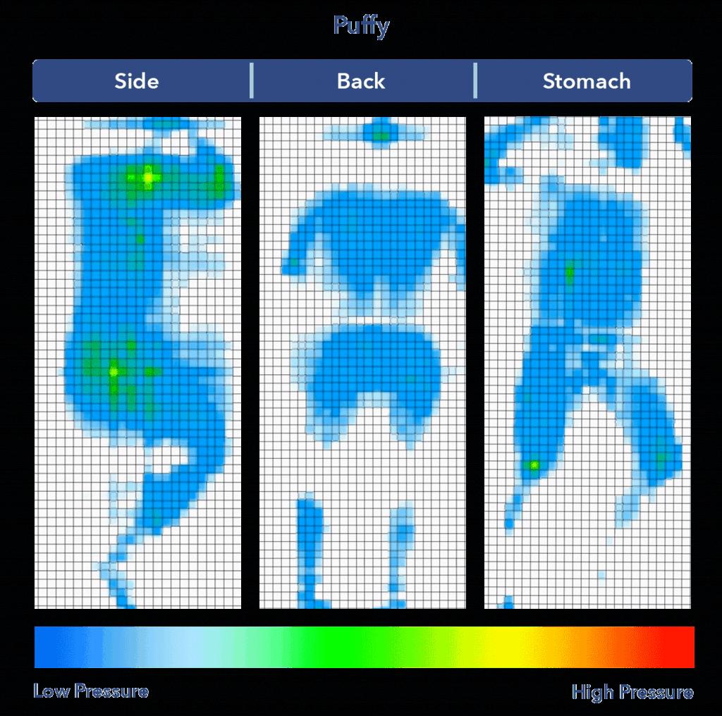 Puffy Pressure Map