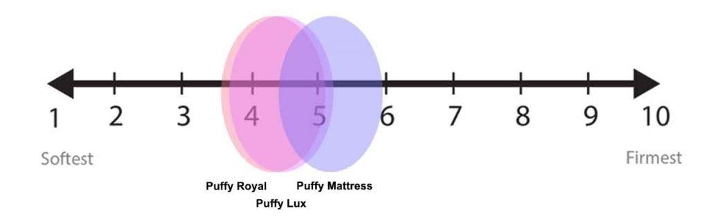 Puffy Firmness